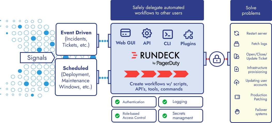 How Rundeck Works