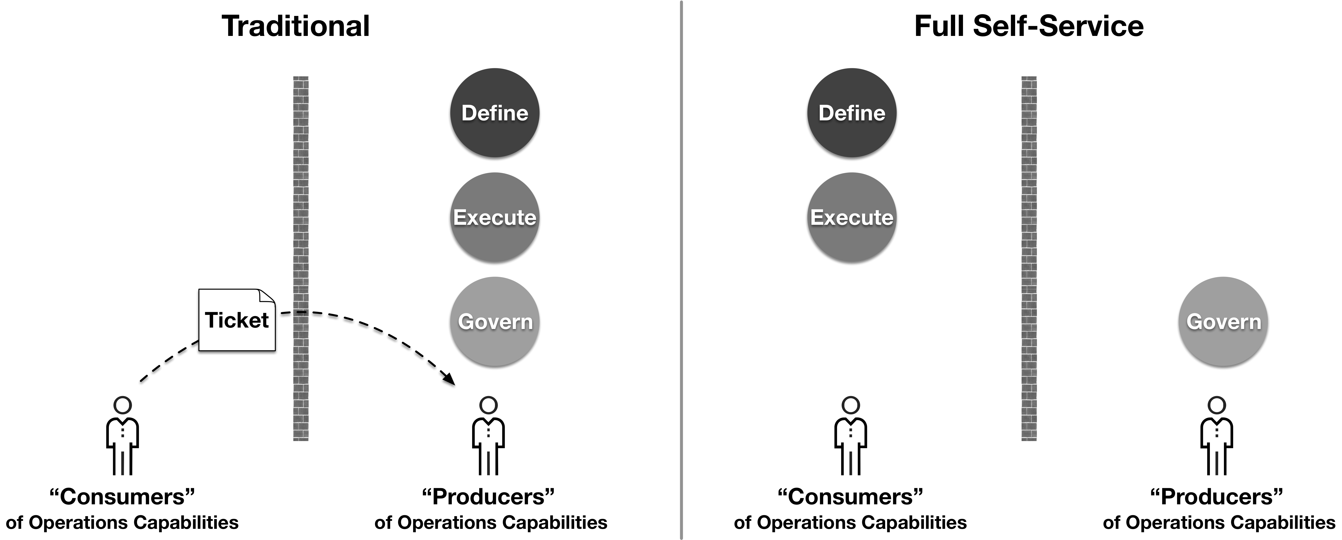 Copy of Fig 8 - Traditional vs Self Service