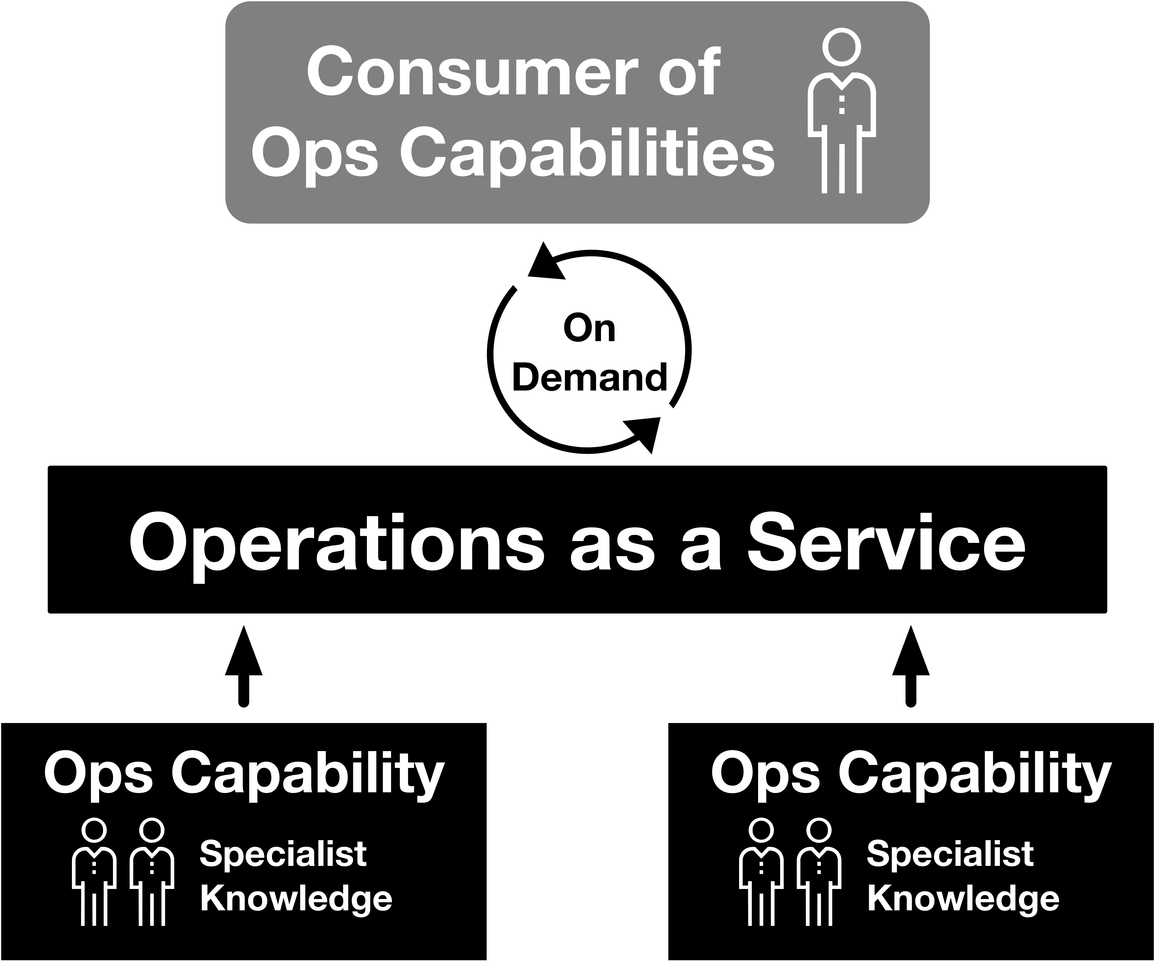Copy of Fig 9 - Operations as a Service Overview