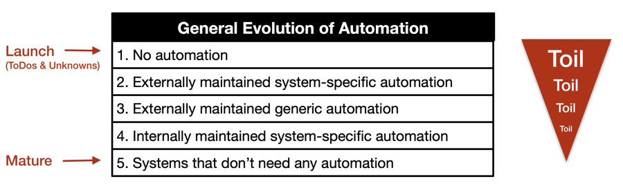 GeneralEvolutionOfAutomation