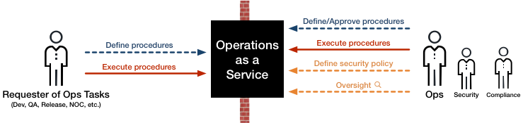 Oaas_overview