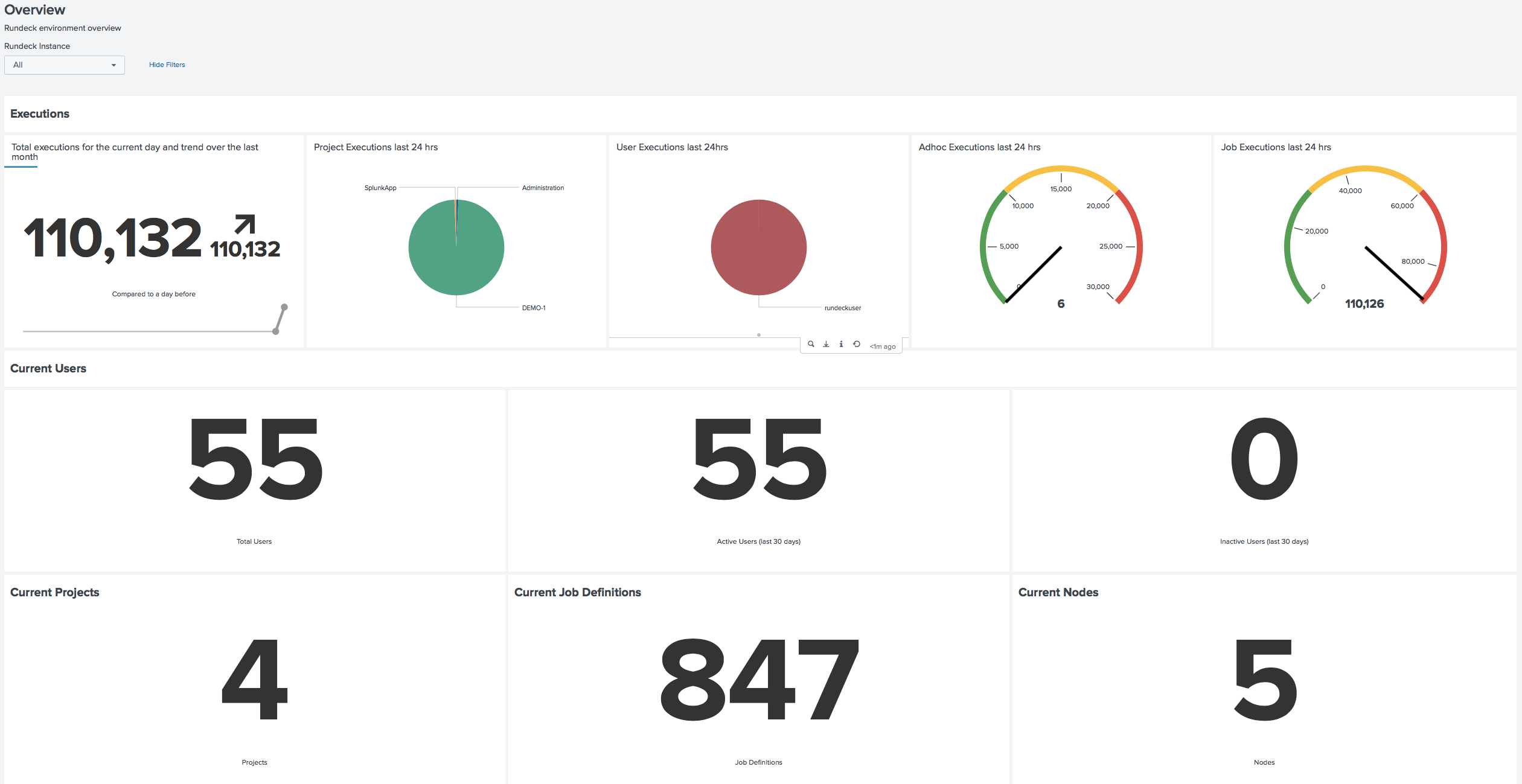 The Rundeck App for Splunk Overview Page
