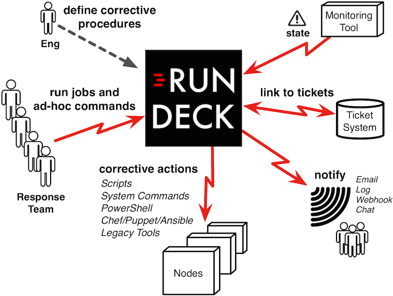 incident_response_rundeck1.png