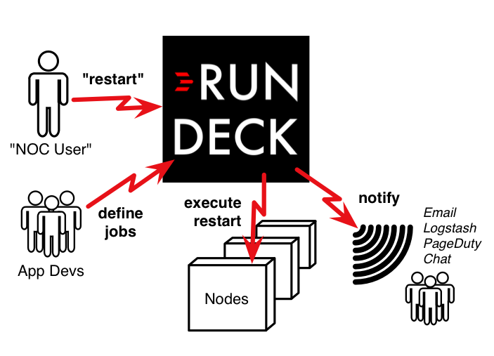 rundeckuse_standardprocedure.png