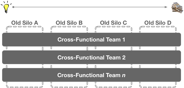 Cross_Functional_Remove_Silos