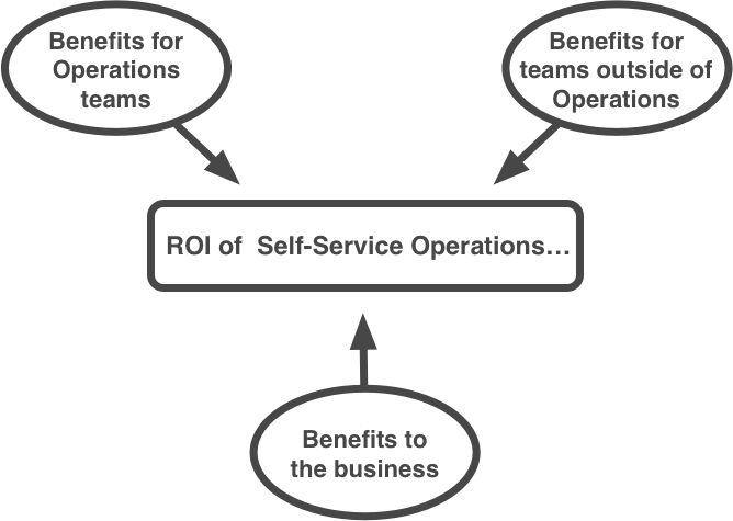 ROI of Self-Service Operations