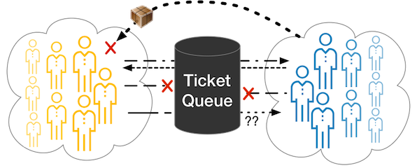 tickets_communication_problems2