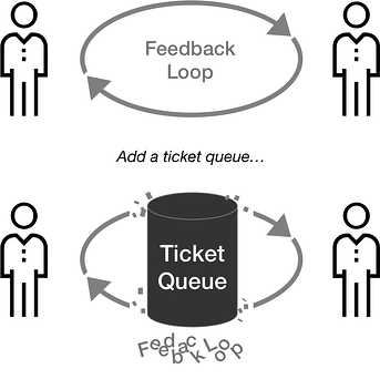 tickets_destroy_feedback_loops
