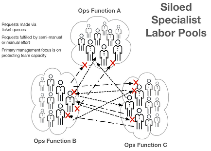 tickets_siloed_labor_pools